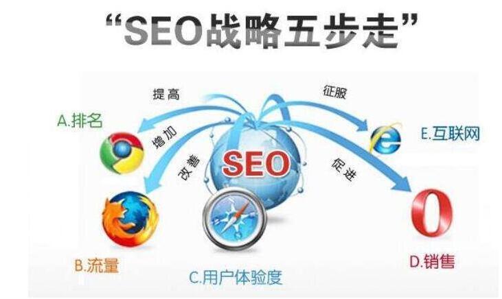 深圳SEO优化都有哪些具体的实战方法