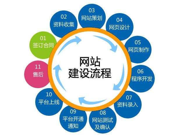 企业网站建设能具备的五个优势!